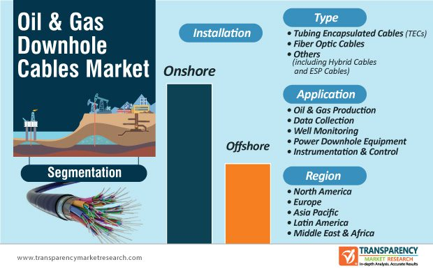 Oil & Gas Downhole Cables Market Is Anticipated To Expand At A CAGR Of 7% By 2027