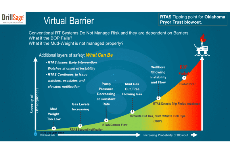 "DrillSage's RTAS delivers a ""virtual barrier"" to avoid the dependence on the final barrier (BOP) – a virtual real-time line of defense. www.DrillSage.com"