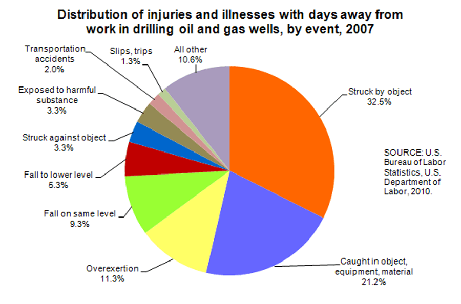 Distribution of injuries and illnesses with days away from work in drilling oil and gas wells, by event, 2007. Source: U.S. Bureau of Labor Statistics