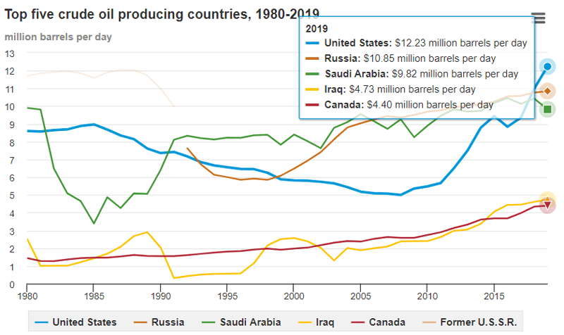 Top five oil-producing countries, 1980 – 2019. Image courtesy of U.S. Energy Information Administration
