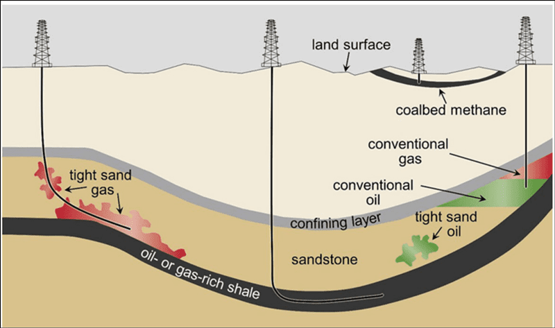 Figure 3: Schematic cross-section of general types of oil and gas resources and the orientations of production wells used in hydraulic fracturing. Image courtesy of European Petroleum Association