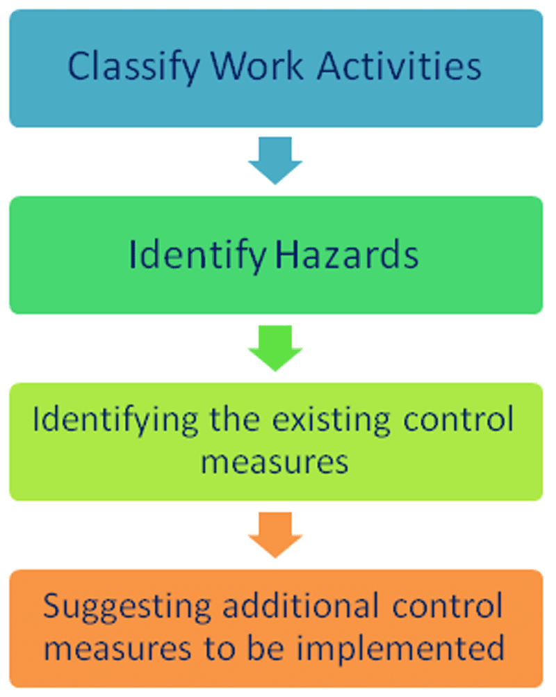 Job Safety Analysis (JSA) step-by-step. Image courtesy of Cholarisk