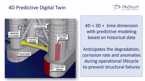 Digital Transformation of Asset Maintenance using Digital Twin