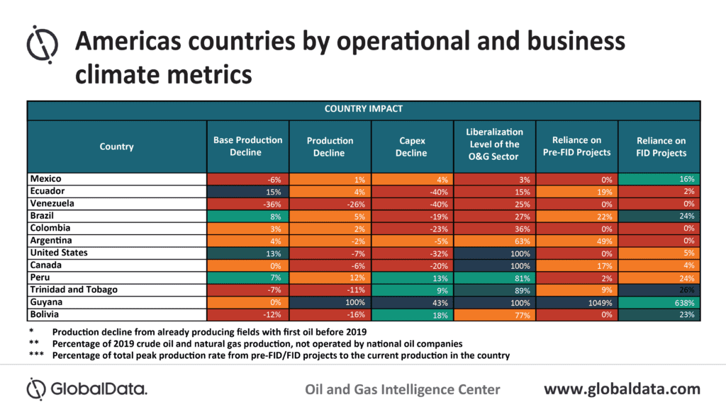 Divergent economic outlooks for North and South Americas' oil and gas producing countries