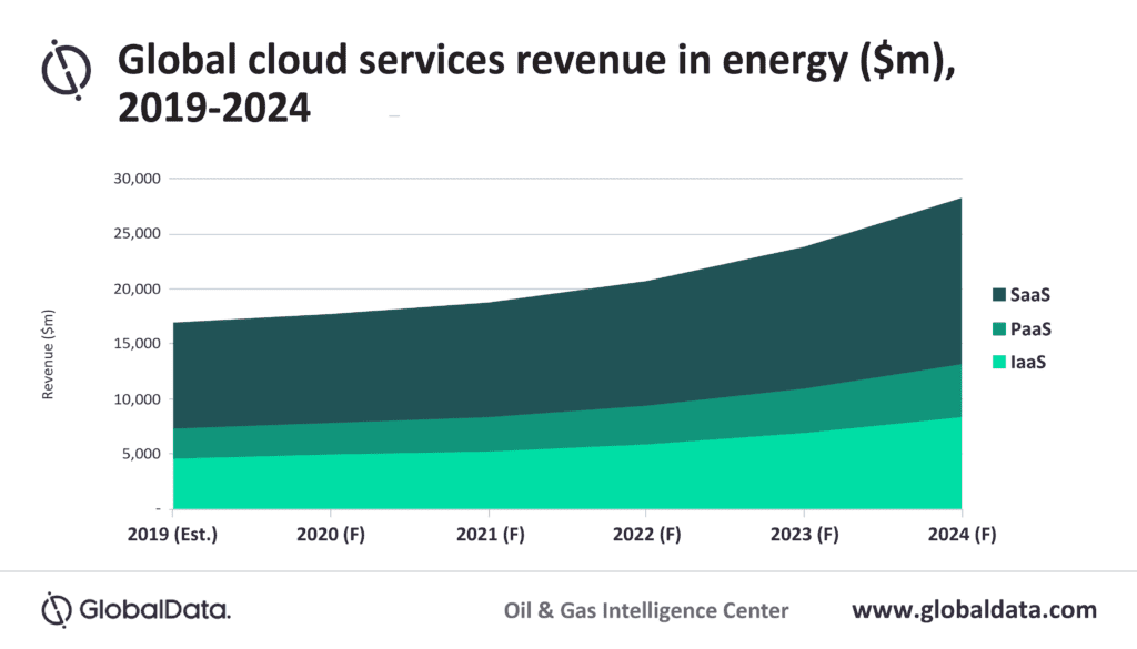 Strategic adoption of cloud computing can alleviate oil and gas industry challenges