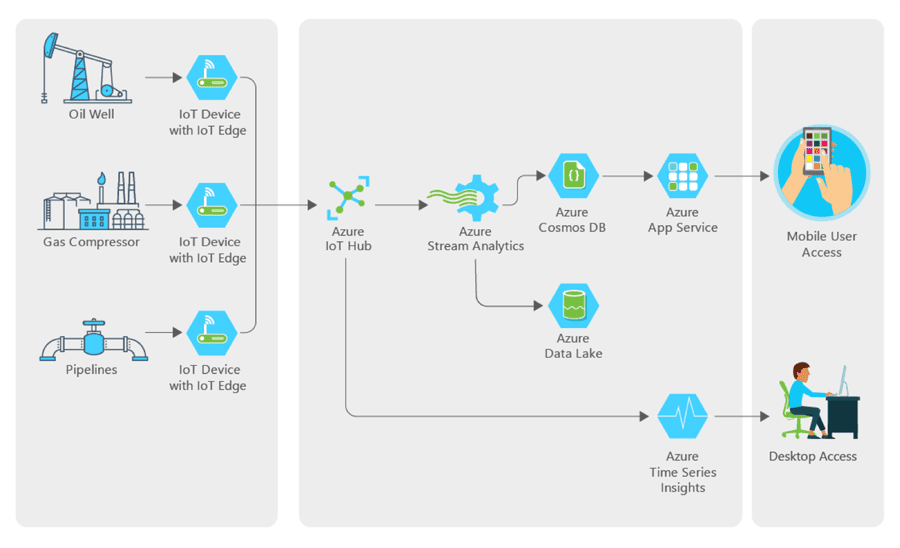 XTO and Microsoft Azure IoT Solution – Source: Microsoft