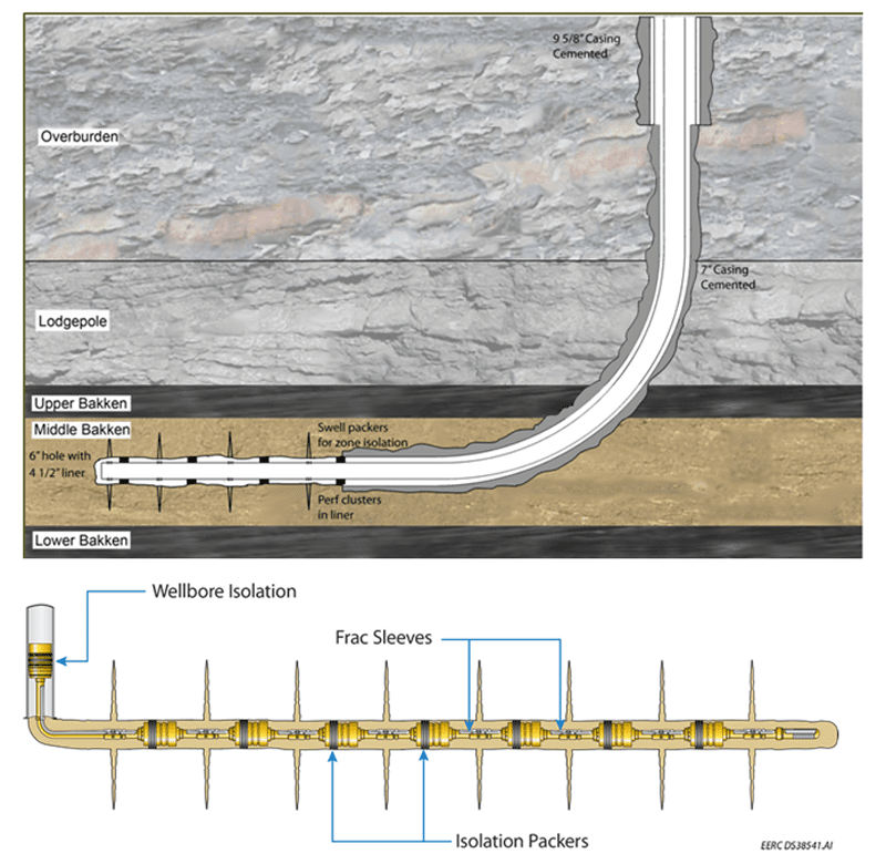 OHMS multi-step fracking. Image courtesy of oil and gas portal