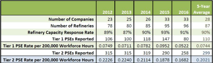API Process Safety Event (PSE) Public Reporting per API RP 754. Source: API