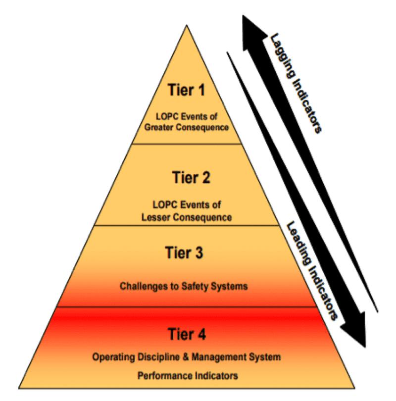 Safety pyramid. Image courtesy of API
