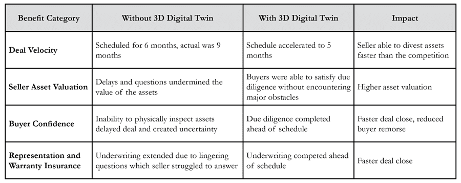 Using 3D Digital Twins to support Mergers and Acquisitions Due Diligence for Industrial Assets and Facilities