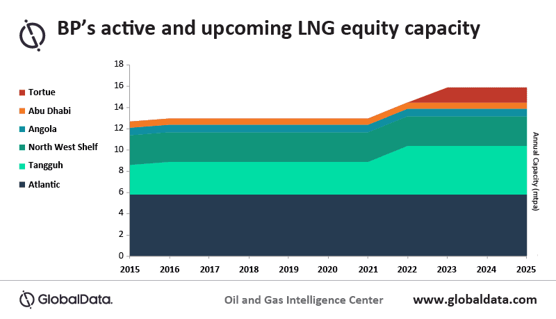 BP's low carbon energy ambitions will be impacted by market weakness