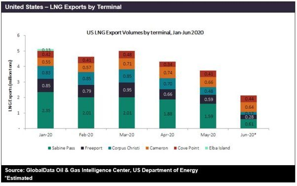 Demand for US LNG is likely to remain depressed in the near future