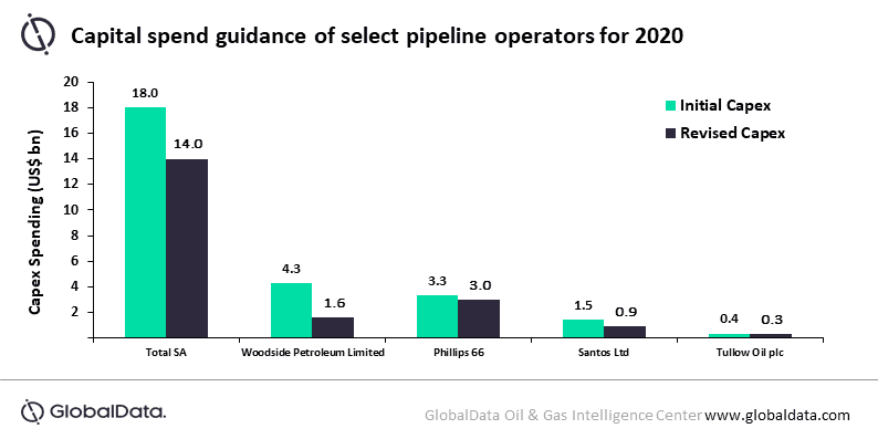 Global oil and gas pipeline sector delaying project FIDs to save cash and weather out COVID-19