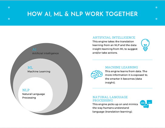 Leveraging Machine Learning, Natural Language Processing To Enable Better Commodity Trading