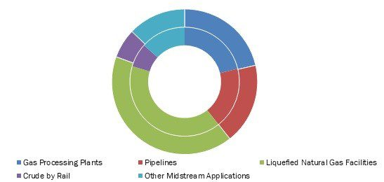 U.S. Midstream Oil & Gas Equipment Market Share By Application Type, 2017-2026