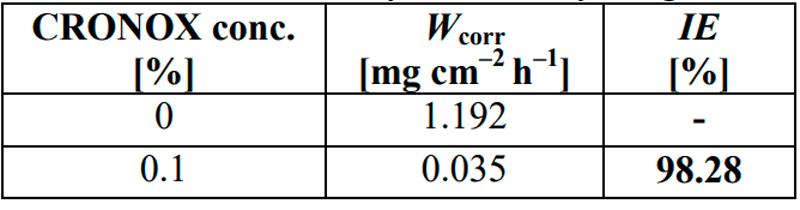 CRONOX mass loss. Source: Research Gate