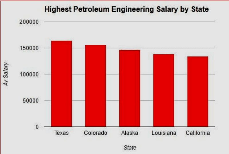 Figure 1: Highest average gross salaries of petroleum engineers in the u.s. in mid-2020 Source: Petroleum Ninja3