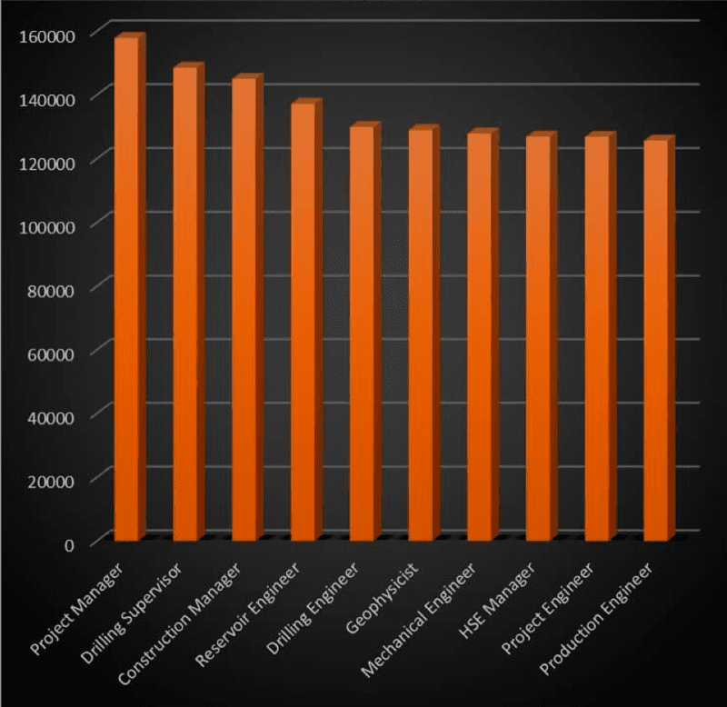 Figure 3: Top paying jobs in the hydrocarbon industry of North America in 2018 (according to Airswift and Energy Jobline). Source: Oilprice.com10