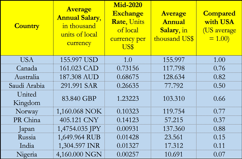 Table 1: Comparative 2020 average annual salaries (net of bonuses) of petroleum engineers in selected countries. Source: Based mainly on SalaryExpert.com8