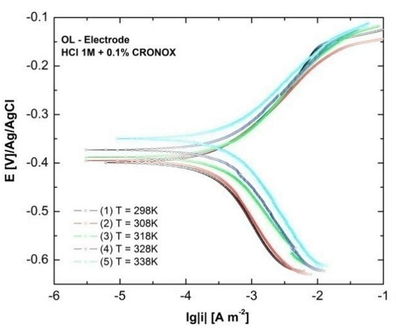 Figure 2: Tafel with CRONOX. Source: Research Gate