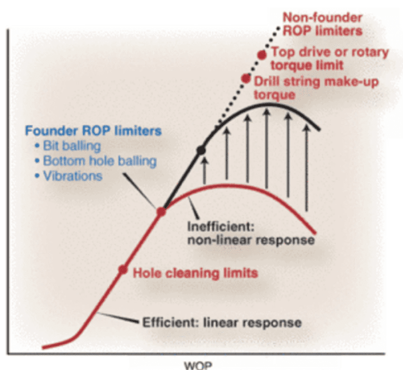 Figure 4: Founder Point Concept for Improving ROP4