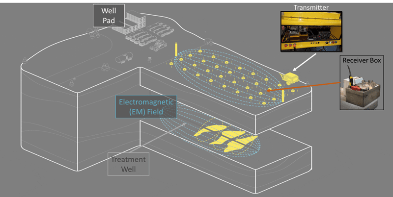 Figure 1: Schematic of Deep Imaging operations