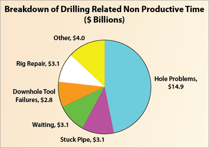 Non-productive time wellbore problems. Source: Drilling Contractor