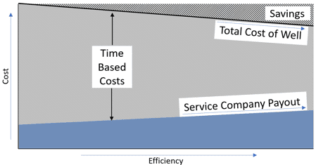 Figure 1: Efficiency-based contract model