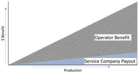Figure 2: Production linked performance model