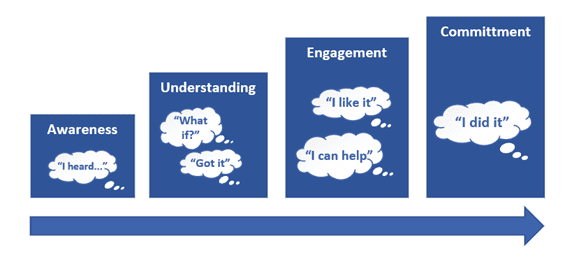 It's Not You, It's Me: 4 Steps To Effective Organizational Change Management In A Virtual World