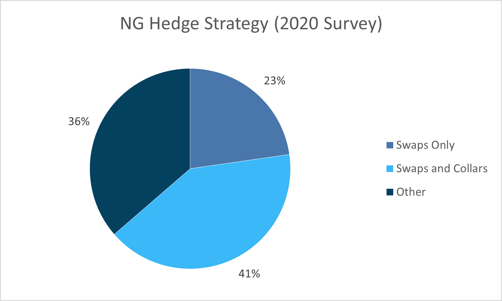 Oil & Gas Companies Hedging Production Farther Into The Future