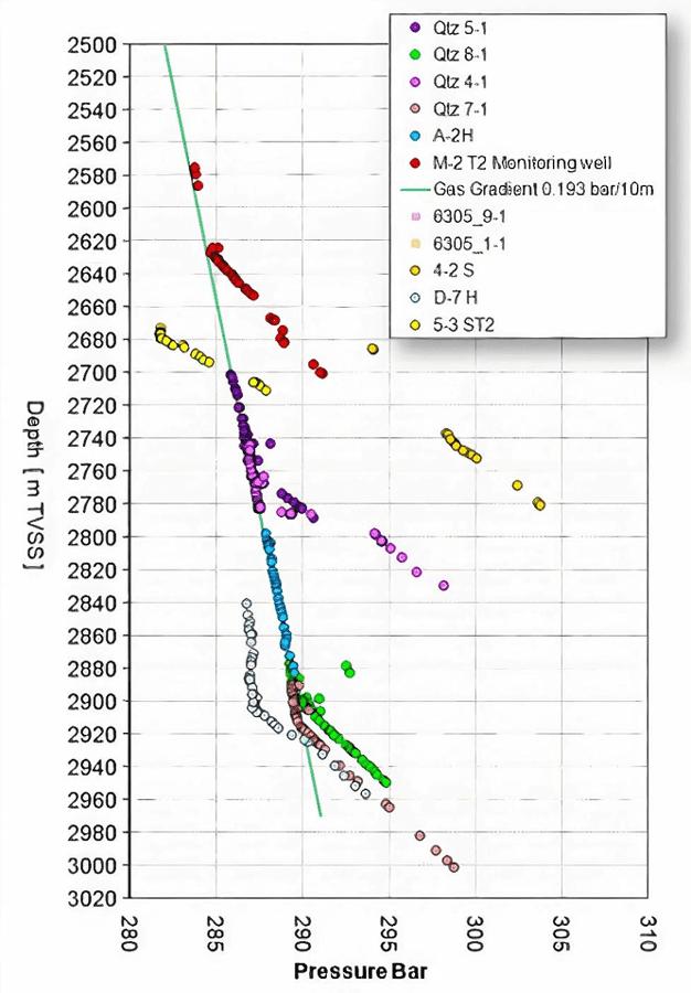 Figure 1: Reservoir pressure profile indicating depletion over time