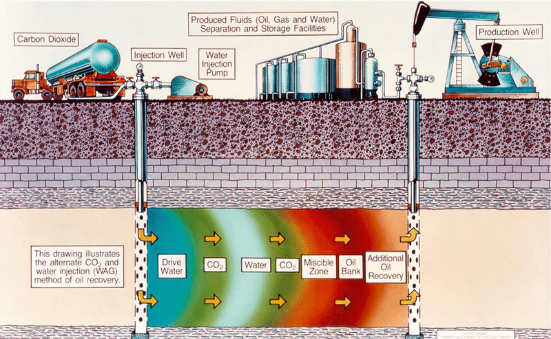Figure 2: Water Injection to drive reservoir pressure