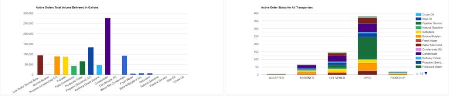 Figure 3: Executive Dashboards display real time status.