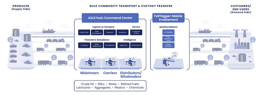 Figure 1: Cloud-based transportation management system seamlessly connects producers with carriers in real time.
